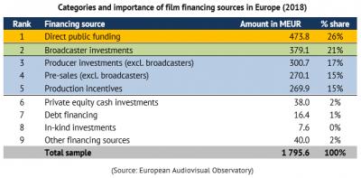 Finanzierungsstrukturen für Kinospielfilme in Europa